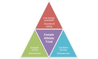 Η Αθλητική Τριάδα των Γυναικών