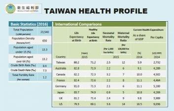 Η πρόοδος της Ταϊβάν στην Ψηφιακή Υγειονομική Περίθαλψη