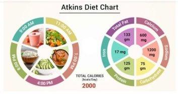 Δίαιτα Άτκινς (Atkins) και αδυνάτισμα