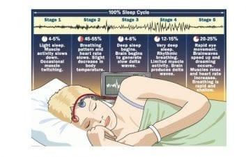 Διαταραχή ύπνου – Γενικά Μέτρα Βελτίωσης